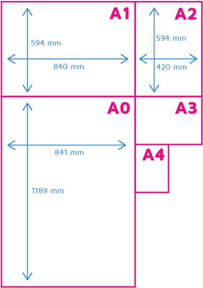 a0-papierformaat-tov-andere-formaten