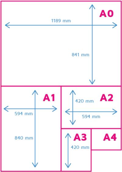 a1-papierformaat-tov-andere-formaten